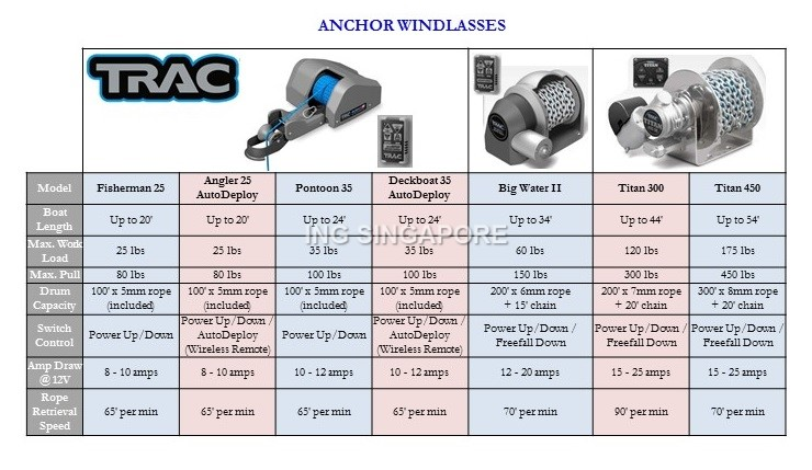 Anchor Windlasses1