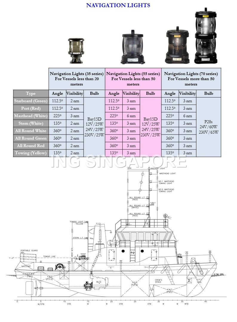 Navigation Lights & Searchlights1